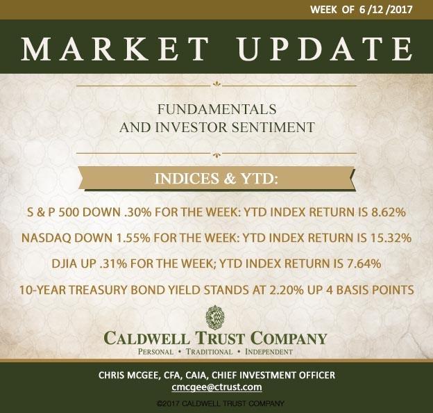 Market Preview Week of 6/12/17 - Investor Sentiment